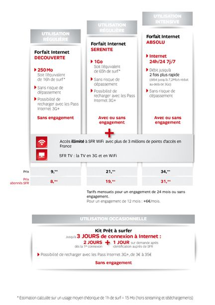 SFR forfaits tablette