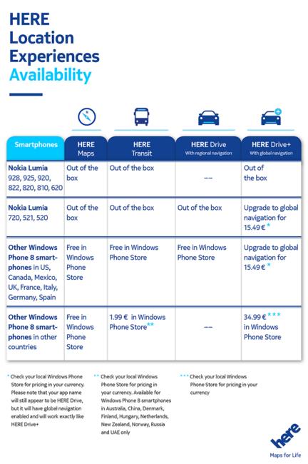 Nokia Here tarifs