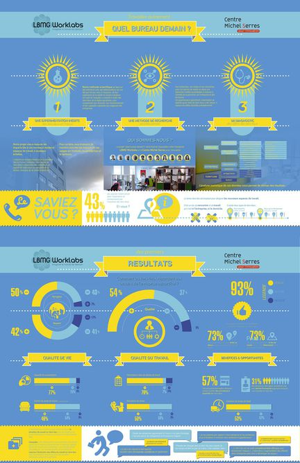 infographie coworking