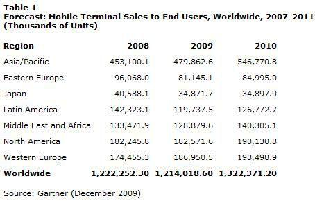 Gartner ventes mobiles 2009