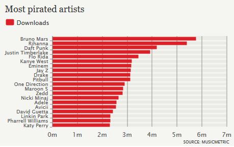 Musicmetric-artistes-les-plus-pirates