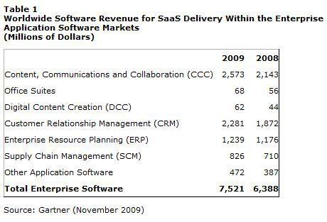Gartner SaaS evolution 2009
