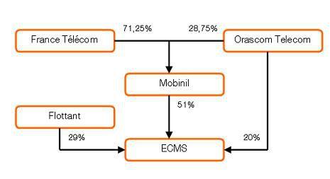 France Telecom Orascom