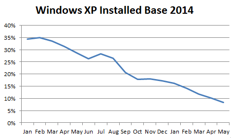 Qualys-Windows-XP