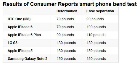 Consumer Reports bendgate iPhone 6