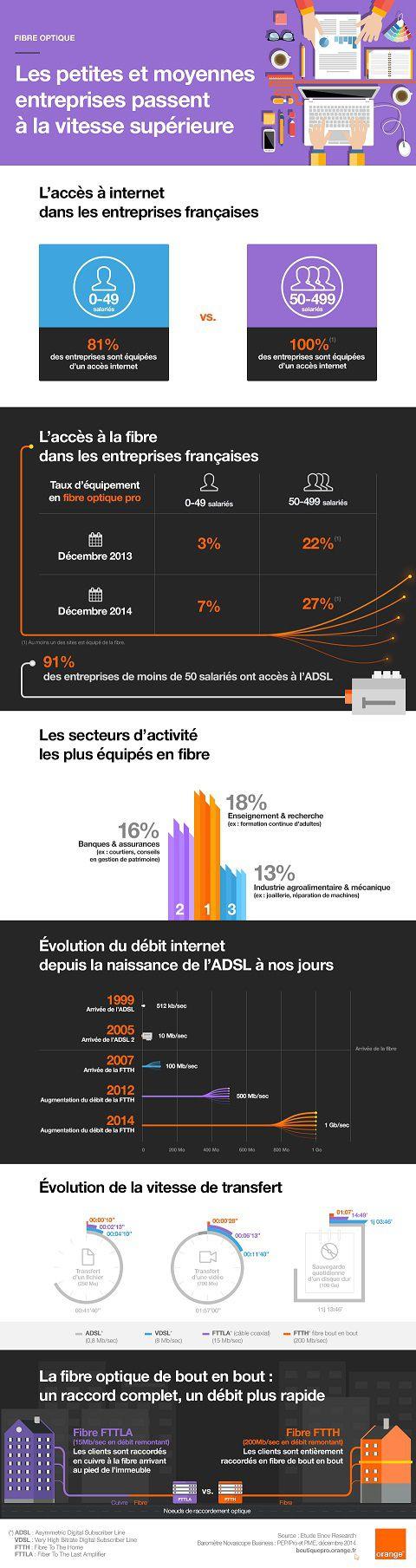 Orange fibre pro infographie
