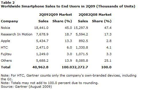 Gartner ventes smartphones Q2 2009