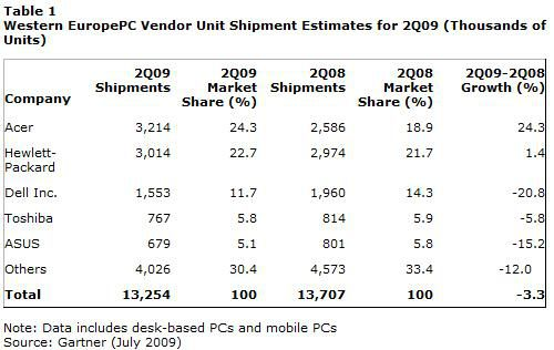 Gartner ventes PC Europe Q2 2009