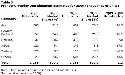 Gartner ventes PC France Q2 2009