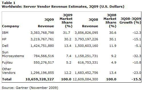 Gartner serveurs revenus Q3 2009
