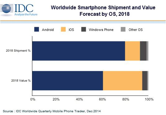 IDC volume revenus smartphones