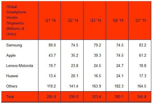 smartphones volume Q1 2015