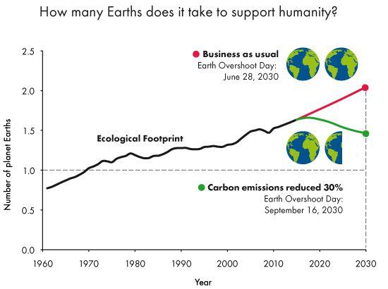 Terre ressources naturelles