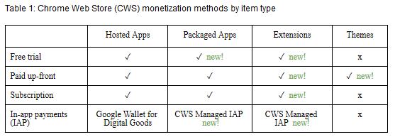 Chrome-Web-Store-monetisation