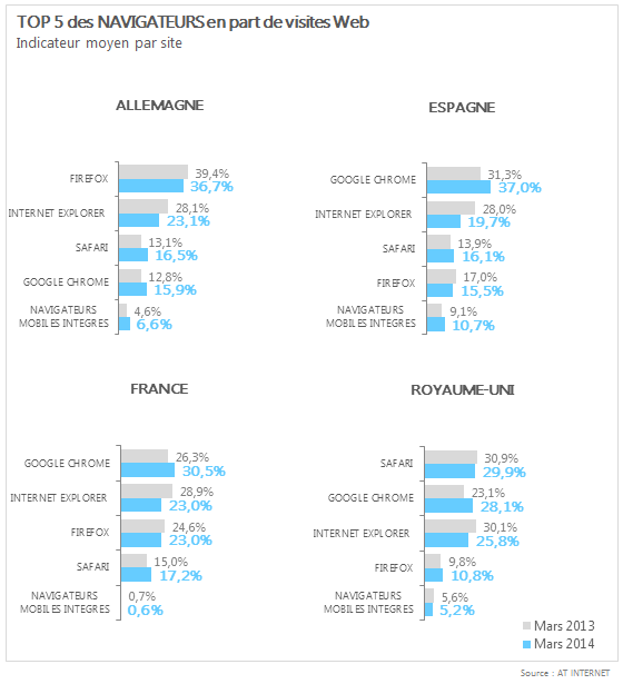 AT-Internet-navigateurs-allemagne-espagne-france-royaume-uni-mars-2014