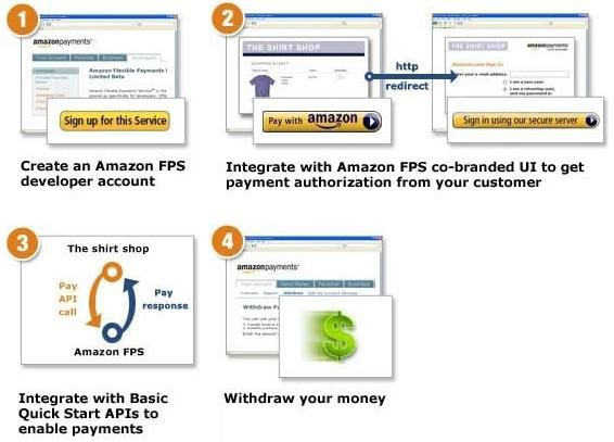 Amazon MPS schema