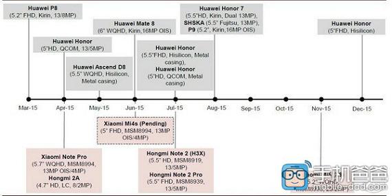 Huawei Xiaomi roadmap