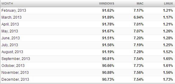 Net-Applications-OS-bureau-part-utilisateurs-dec-2013-2