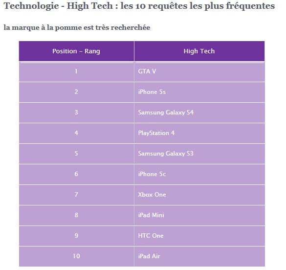 Yahoo-fr-2013-high-tech