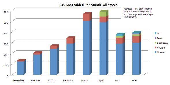 Skyhook bulk apps