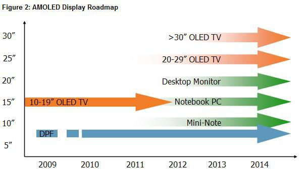 DisplaySearch etude OLED 02