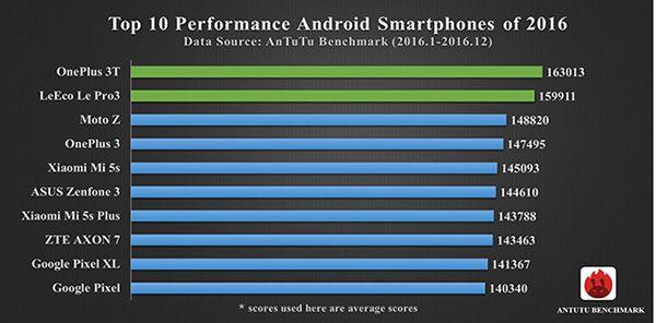 AnTuTu classement 2016 Android