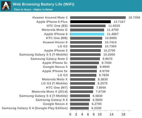 iPhone 6 autonomie