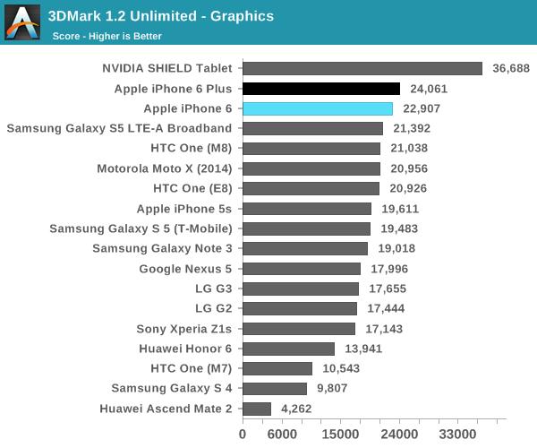 iPhone 6 GPU bench