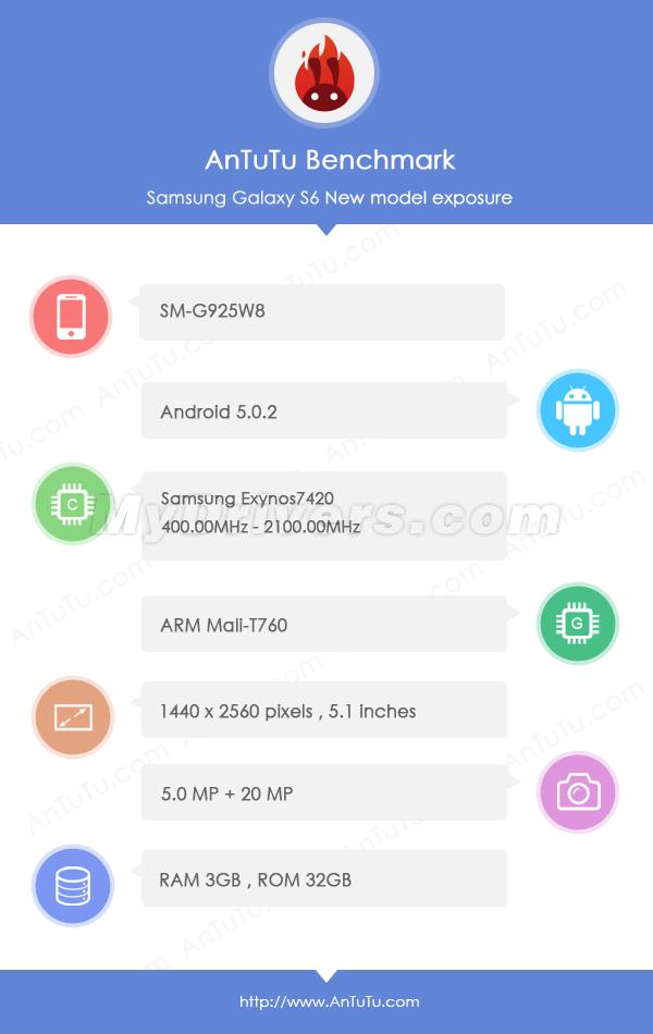 Galaxy S6 AnTuTu