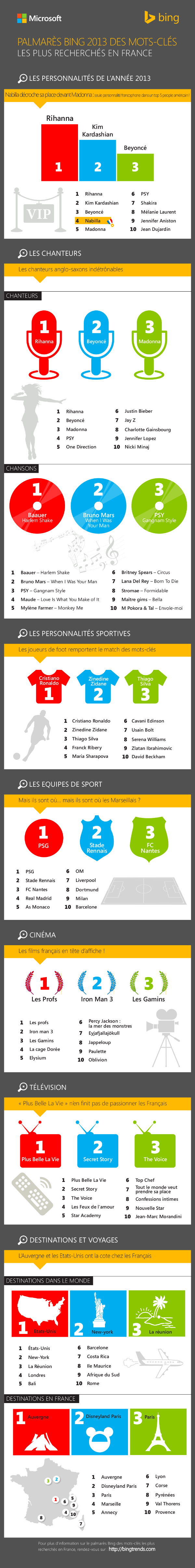Bing-mots-cles-infographie