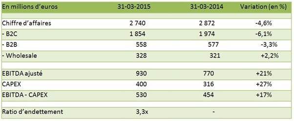 Numericable SFR bilan Q1