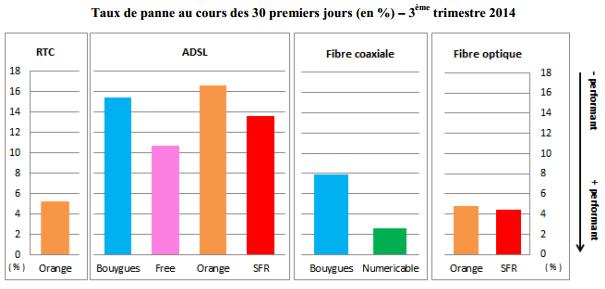 arcep-qualite-service-acces-fixe-t3-2014-3