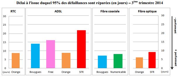 arcep-qualite-service-acces-fixe-t3-2014-5