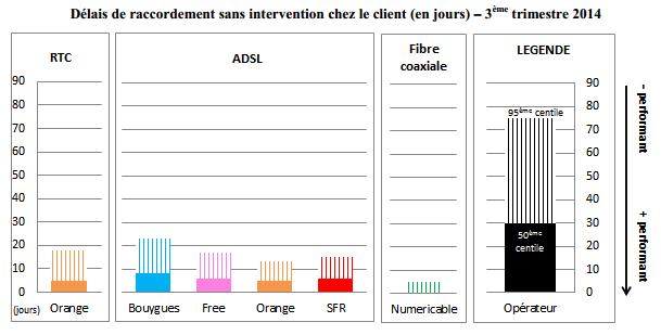 arcep-qualite-service-acces-fixe-t3-2014-1
