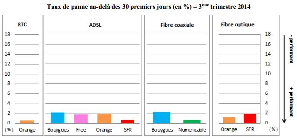 arcep-qualite-service-acces-fixe-t3-2014-4