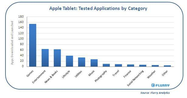 Flurry tablette apple usages