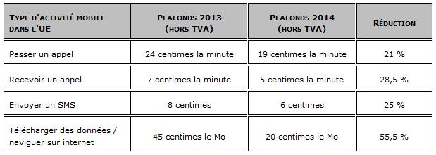 Frais-roaming-plafonds-juillet-2014