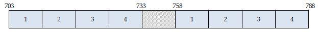 bande 700 MHz position