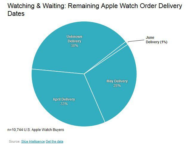 Apple Watch livraison