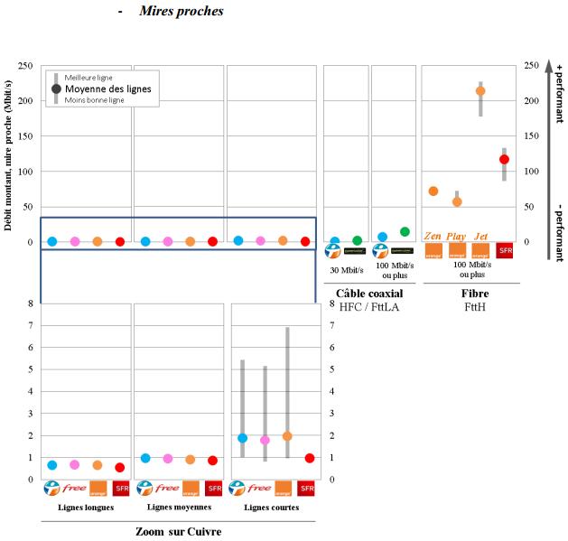 Arcep-QoS-S1-2015-debit-montant-mires-proches