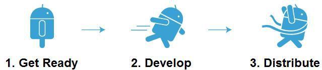 Android MotoDev Motorola 02