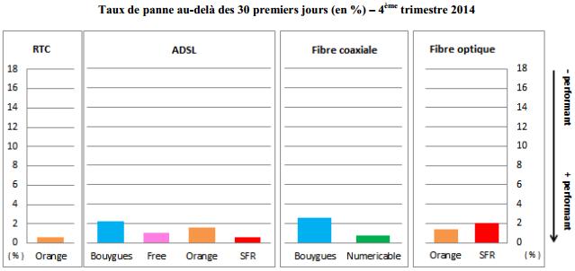 arcep-qualite-service-acces-fixe-t4-2014-4