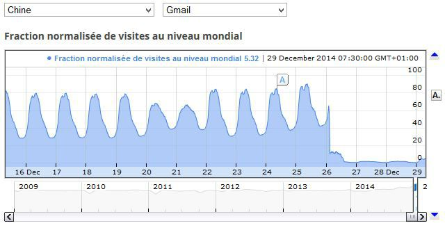 Gmail-Chine-rapport-transparence-Google