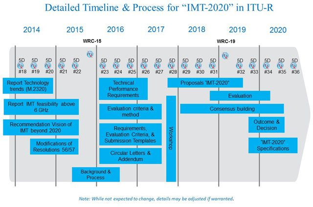 IMT 2020 roadmap