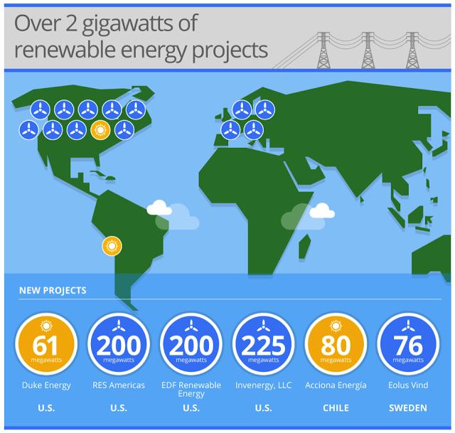 Google energie propre datacenter