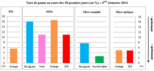 arcep-qualite-service-acces-fixe-t4-2014-3