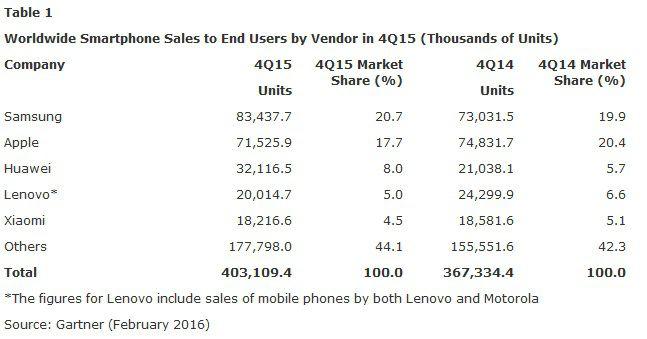 Gartner ventes smartphones Q4 2015