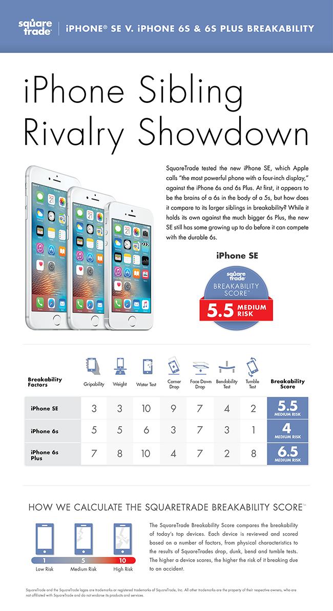 iPhone SE SquareTrade
