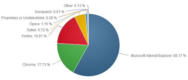 Net-Applications-mai-2014-navigateurs