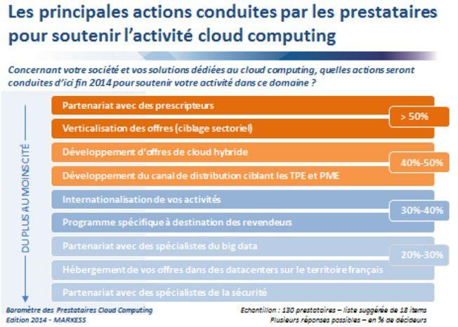 cloud computing France Markess